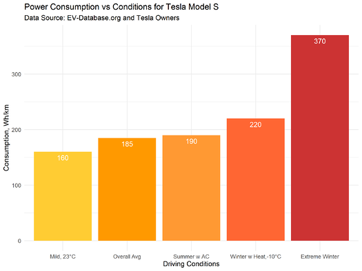 1D_Blog_energy_consumption_Power_vs_Conditions
