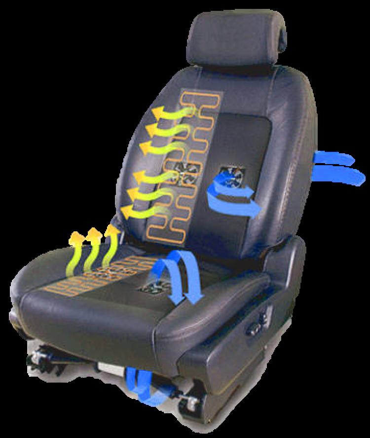 seat thermal characterization