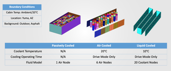 Boundary Conditions for EV Cabin Comfort Case Study