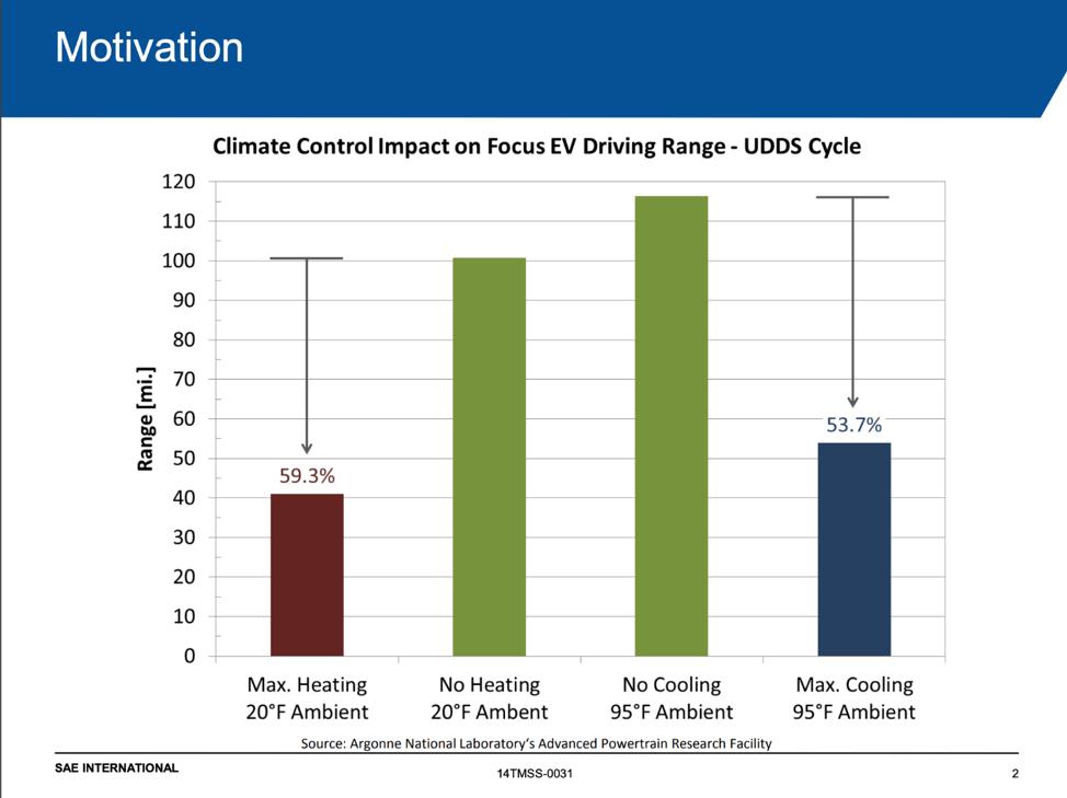 Climate Control Impact on EV Driving Range