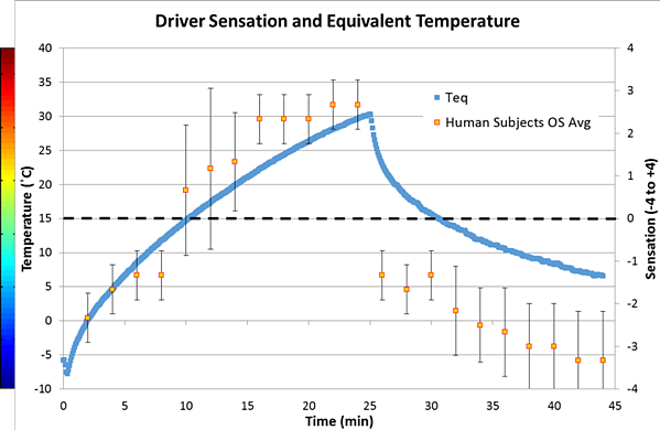 Driver Sensation and Equivalent Temperature