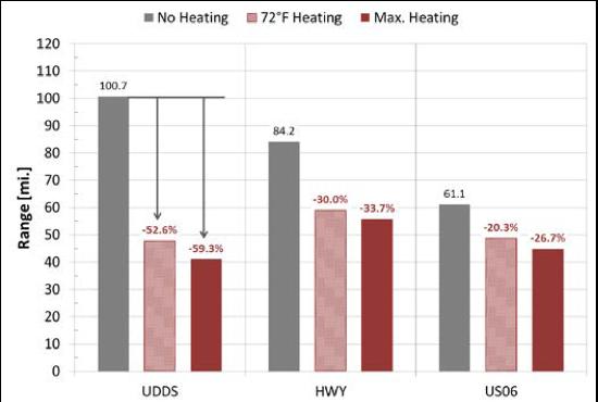 EV HVAC Range