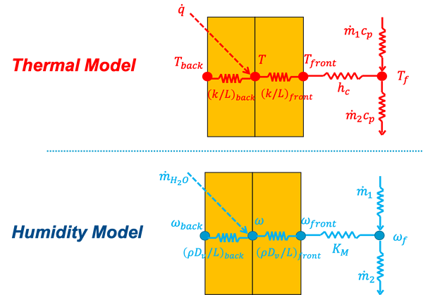 Thermal Model and Humidity Model Equations