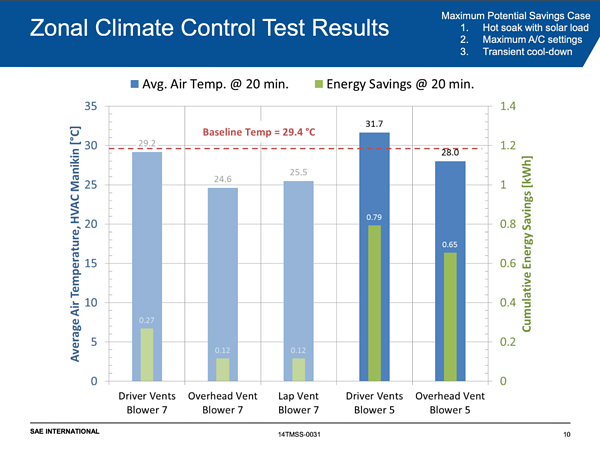 Zonal Climate Conrol Energy Reduction