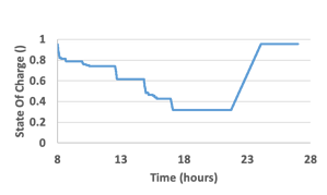 drive cycle battery state of charge graph